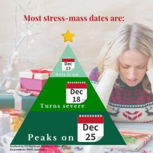 Peak season Christmas shopping dates illustrated on Christmas tree graphic with woman stress out with gifts on the background.
